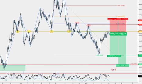 GBPNZD: GBP/NZD - Short pro-trend H4 su resistenza + 38.2 Fibo