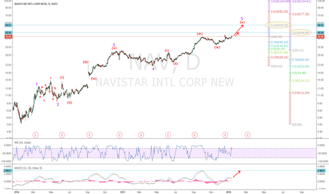 NAV: NAV: 5th wave Termination Price Targets
