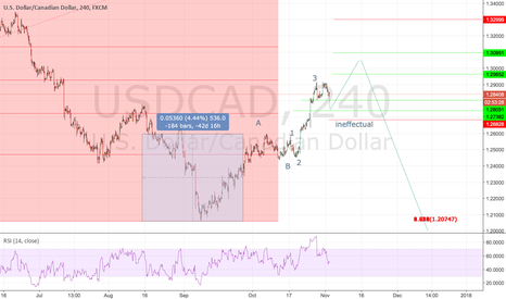 USDCAD: now 4H wave count,just now is 1H wave count