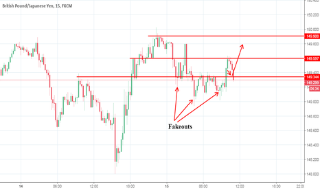 GBPJPY: Now it's the time to take the entry