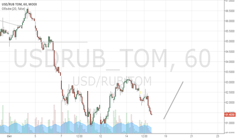 USDRUB_TOM: Рубль в коррекции.