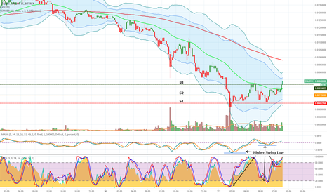 ZCLBTC: (ZCL) Z Classic quick check in: Fundamental & Technical Analysis