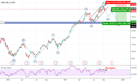 AAPL: ABC correction
