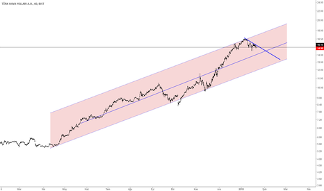 THYAO: thyao 60.dk grafik