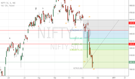 NIFTY: WILL TODAYS HARAMI CHANGE THE TREND? WAIT UP TO THANKSGIVING DAY