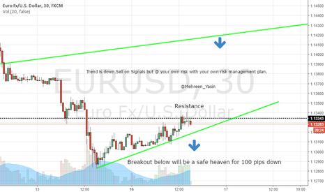 EURUSD: EURUSD Intraday Trend Following