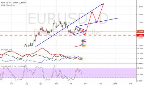 EURUSD: EURO-USD tutta la verità