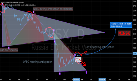 RSX: $RSX trend after Minsk agreement