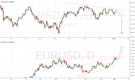 EURUSD: USDJPY & EURUSD Forecast for week of Jan 8
