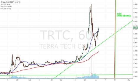 TRTC: $TRTC Not many days left until 420