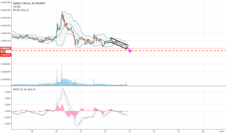 DGBBTC: Hopes for new low on DGB