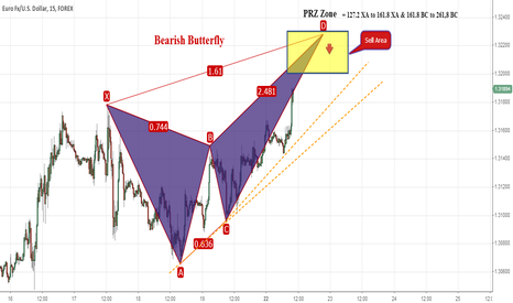 EURUSD: Bearish Butterfly in EURUSD M15