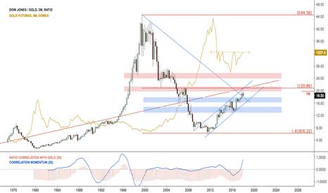 DJI/GC1!: Quarterly $DJIA with gold ratio $GLD