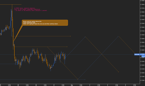 NZDUSD: NZDUSD // A potential stoprun & Scary ride for bulls