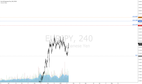 EURJPY: $EURJPY | Strong Buy Signal | Targets Defined