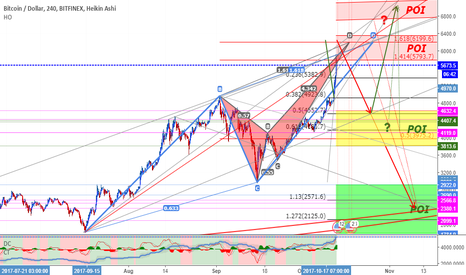 BTCUSD: The Hunt for Red October II
