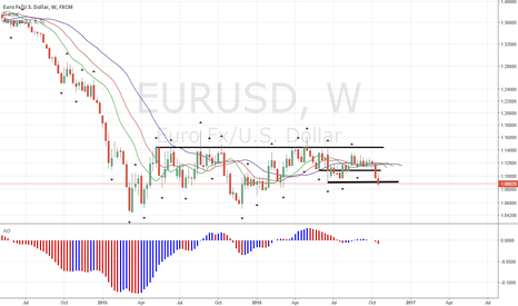 EURUSD: EUR Fx Pairs Bound to Head Down Significantly