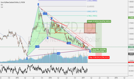 EURNZD: Long EURNZD to 1.701