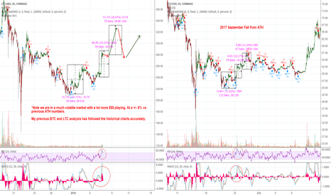 LTCUSD: Litecoin is recovering - January Predictions