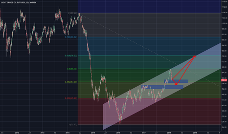 CL1!: Good Buy