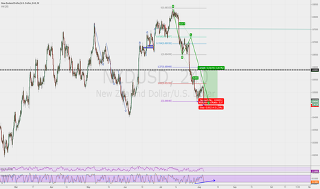 NZDUSD: BUY NZDUSD  ABCD Finishing 2.0 Extension