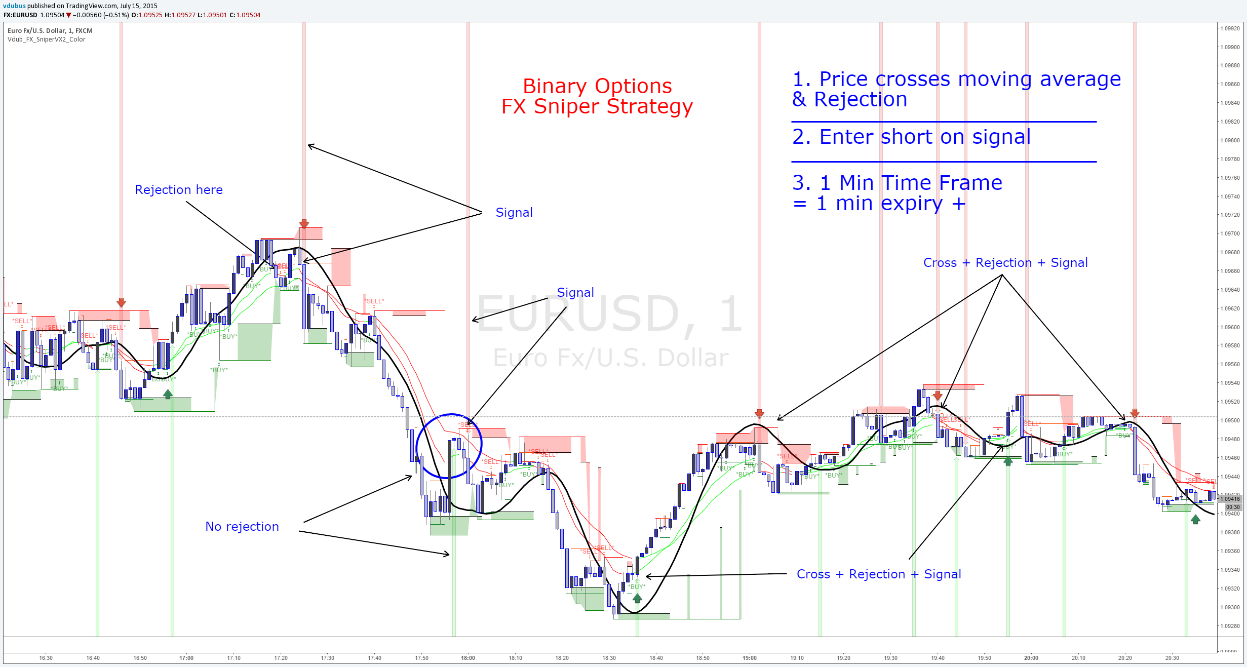 Binary options 60 second trading strategy 2021 calendar making a fortune with binary options