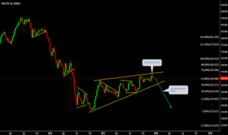 GBPJPY: GBPJPY Final wave is due before reversal