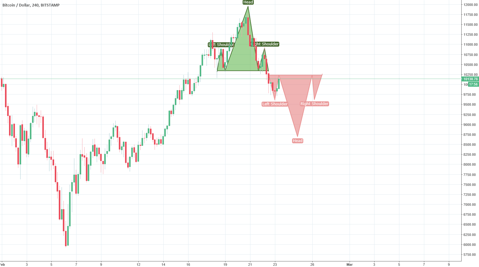 "Potential Up and Down ""Head & Shoulders"" (4H Chart)"