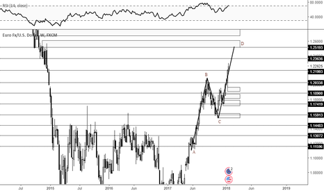 EURUSD: Possible AB=CD pattern