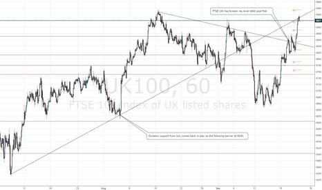 UK100: FTSE 100 at 6930 resistance