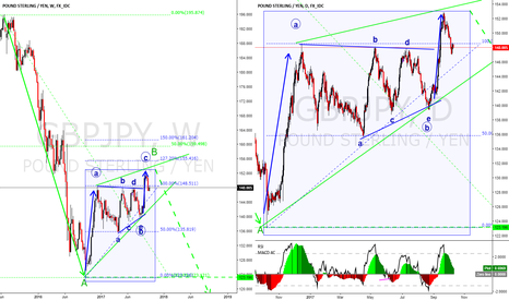 GBPJPY: GBPJPY 4000 pips down move started? Long term view