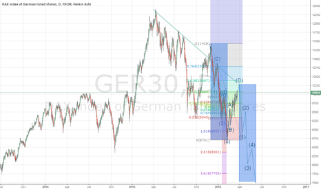 GER30: Soon the next wave will start.