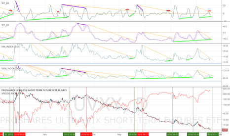 UVXY: Timing the lows