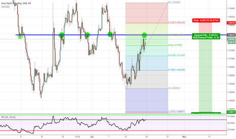 EURUSD: EUR consolidation due for further downward trend continuation