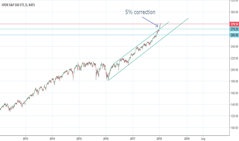 SPY: Small drop in the spy could be coming
