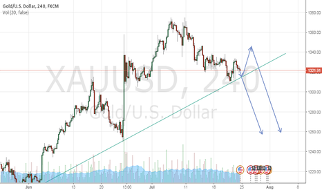 XAUUSD: XAUUSD is going to short