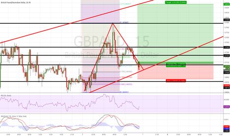 GBPAUD: Short term gains to be made