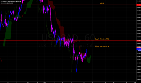 USDCAD: Little Impulse Up Will Meet Supply. Will demand stay strong ?