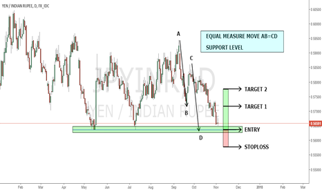 JPYINR: BACK TO SUPPORT LEVELS....
