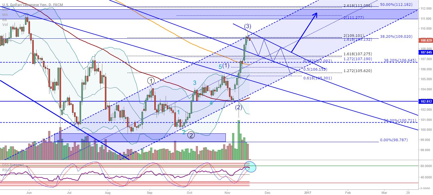 USD/JPY: Wave 4 retracement / re-test of broken trendline