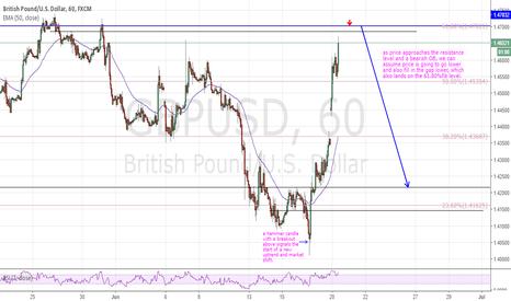 GBPUSD: GBP/USD 1HR SHORT