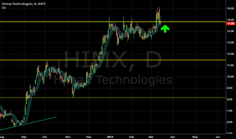 HIMX: classic breakout and retracement