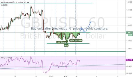 GBPUSD: GBP/USD LITTLE SHS FORMATION