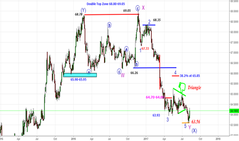 USDINR: USDINR & Nifty-Barometer-Part 2-63.55 & 10138-Looking for U Turn