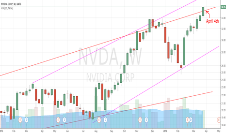 NVDA: Nvidia Upside potential