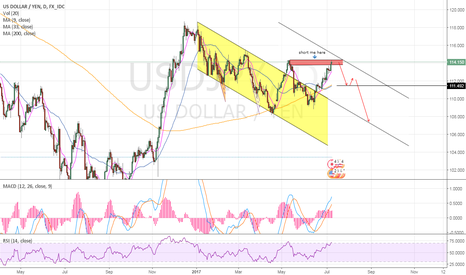 USDJPY: time to SHORT UJ