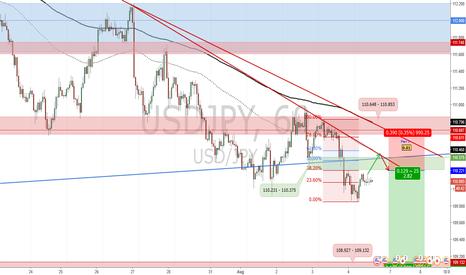 USDJPY: Potential Short Position for USD/JPY_Trade Plan 2017.08.04