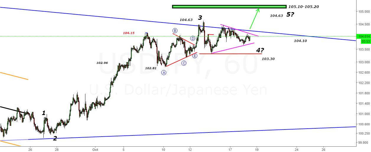 USDJPY- Sideways Action from 104.63 Highs Looks like a triangle