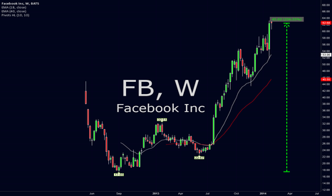 FB: Recovery of 258% since the minimum