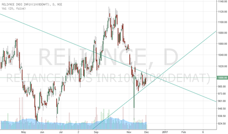 RELIANCE: Penant Formation on Reliance- Weakness to continue